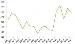 Einwohnerzahlen seit 2000